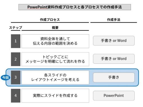 図1●PowerPoint資料作成の4ステップ