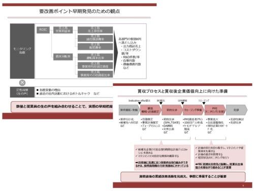 図2●コンサルタントが作成するスライドの例①