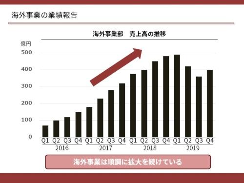 図2●矢印を1つ加えて、海外事業が成長していることを強調