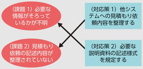図2●元の例文の課題解決構造