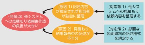 図4●修正した例文の課題解決構造