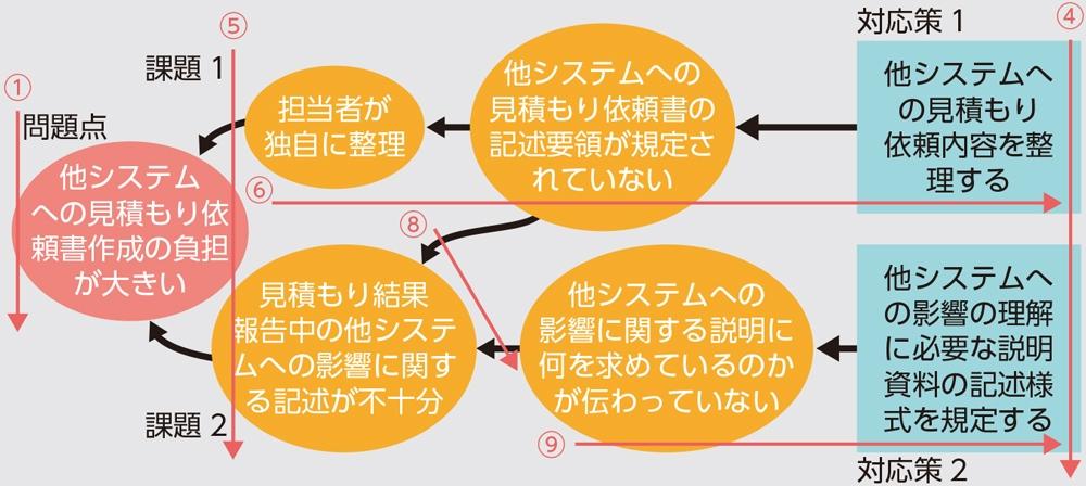 図2●課題解決の構造