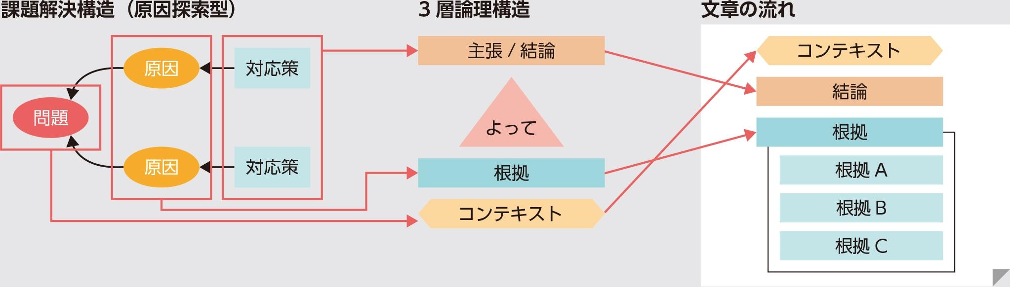 図4●論理構造から文章を作成する流れ