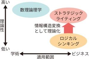 図1●数理理論理学とロジカルシンキング