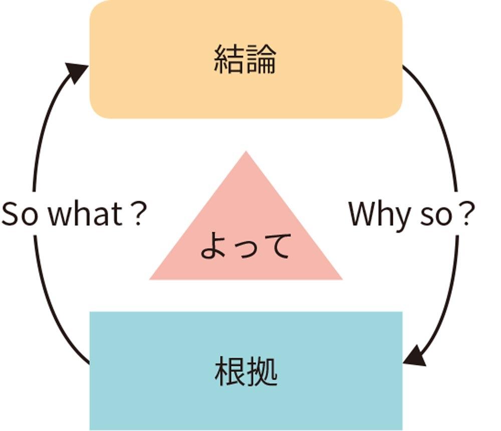図2●論理構造