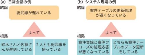 図3●結論と根拠の関係