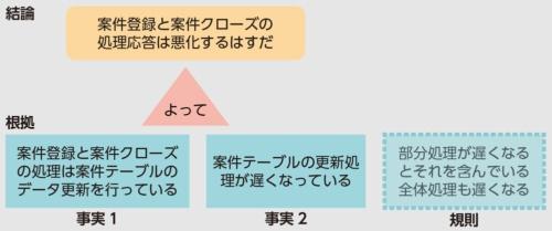 図1●演繹による根拠付け