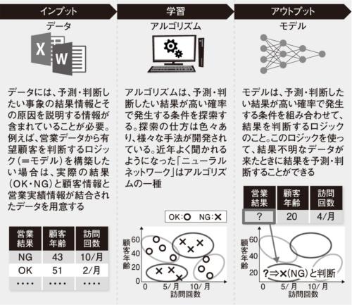 図1●機械学習によるモデル作成の例