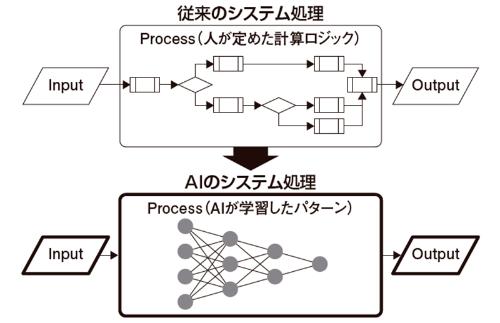 図2●AIシステムにおける予測・判断機能の実現方法
