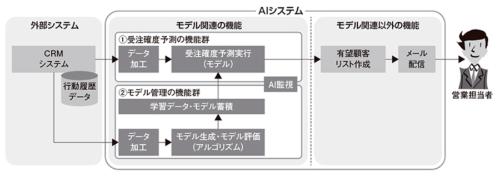 図1●AIシステムを実装レベルの設計に落とし込んだケース