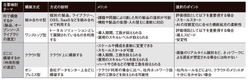 図2●AIシステムの基盤設計時に検討すべき事項と選択のポイント