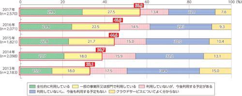 図1●クラウドを利用している企業の割合