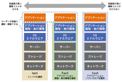 図1●IaaS、PaaS、SaaSは、提供する機能が異なる