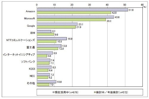 図1●国内企業の、サービスごとのIaaS活用率