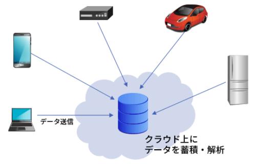 図1●様々なデバイスから送られる大量のデータを処理・蓄積し、解析するIoTシステムには、クラウドが適している
