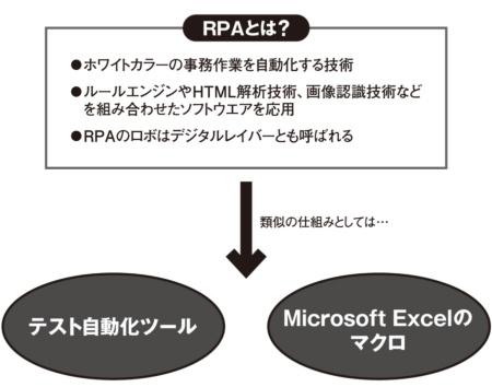 図1●RPAの概要
