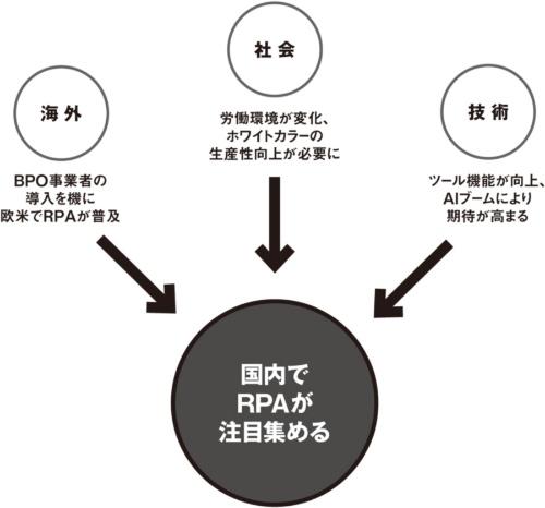図2●RPAが注目を集める背景