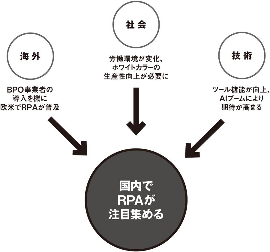 図2●RPAが注目を集める背景 急速に需要が高まる