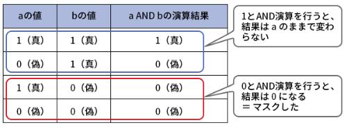 表1●AND演算の真理値表
