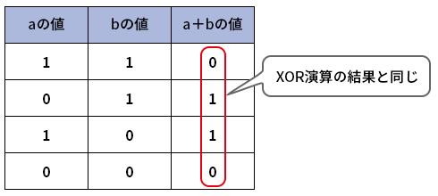 表1●2進数の加算結果(その1)
