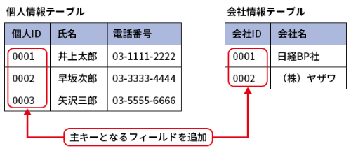 図1●2つのテーブルに主キーとなるフィールドを追加する