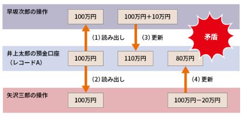 図1●同時に複数のユーザーが操作すると、データベースの内容に矛盾が生じる