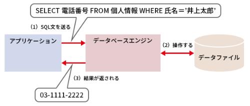 図1●SQLでデータベースから電話番号データを取得する