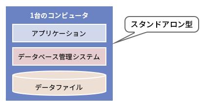 図1●スタンドアロン型