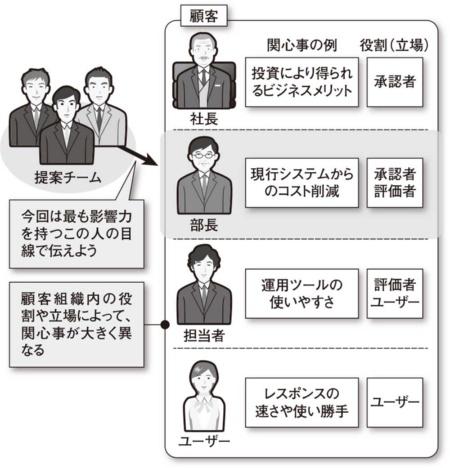 図1●伝えるべき人とその人の関心事を理解する
