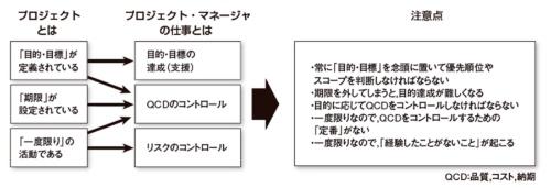 図1●プロジェクトの定義とプロジェクト・マネージャの仕事