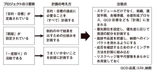 図1●プロジェクトの3要素とプロジェクト計画の考え方