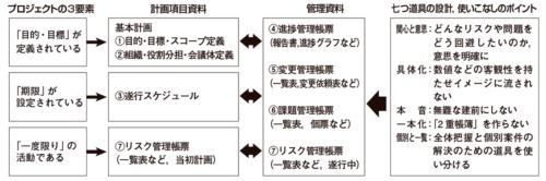 図1●プロジェクトの3要素とプロマネ七つ道具(図中の①~⑦)