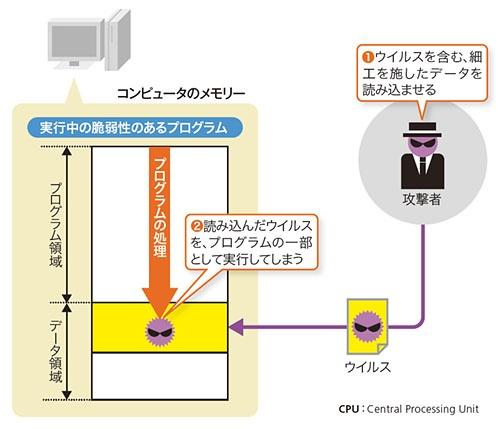 図1●バッファーオーバーフロー脆弱性を悪用した攻撃のイメージ