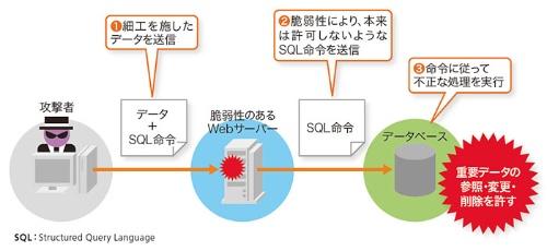 図1●SQLインジェクション脆弱性を悪用した攻撃のイメージ図