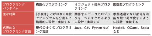 表1●代表的なプログラミングパラダイム