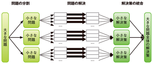 図1●分割統治法の考え方