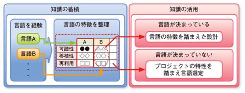 図1●プログラミング言語の特徴を知識として蓄え活用する
