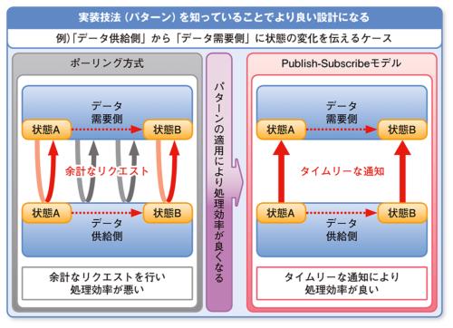 図1●実装技法のメリット