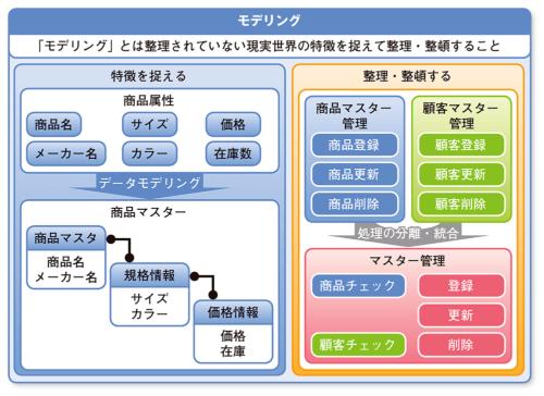 図1●システム開発におけるモデリングとは