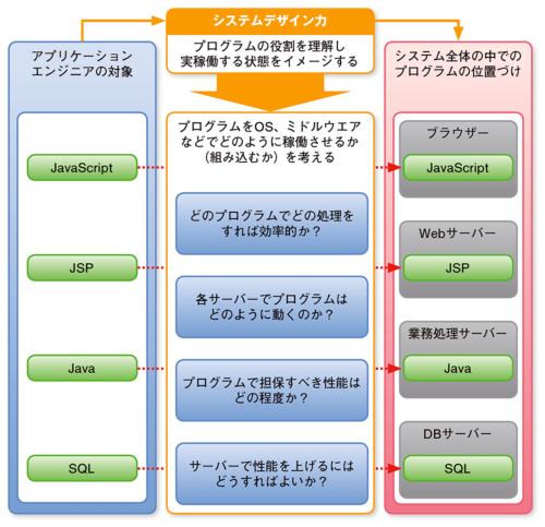 図1●システムデザイン力とは