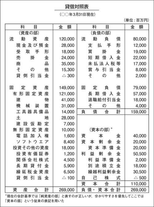 図1●貸借対照表(B/S)の例