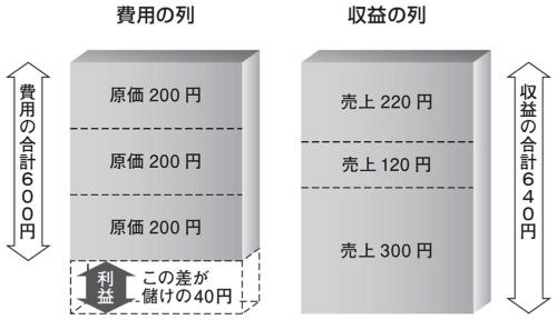 図1●儲け(利益)の計算方法