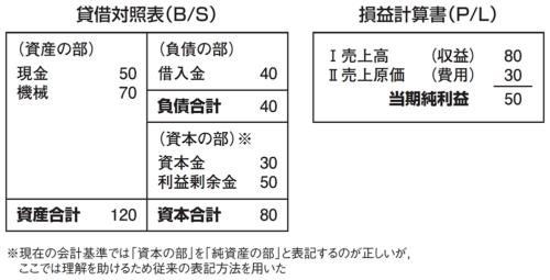 図1●貸借対照表と損益計算書の例