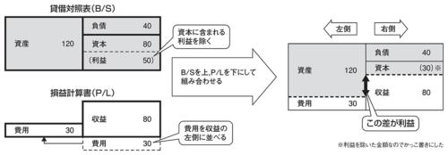 図2●簿記の前提知識となる「会計の公式」