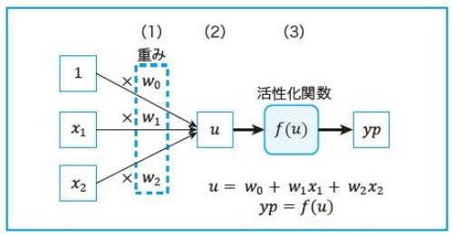 予測モデルの構造