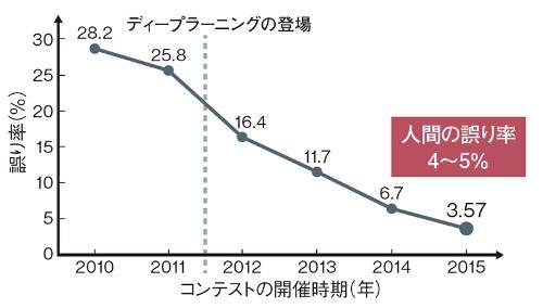 図1  2010年からの誤り率の推移