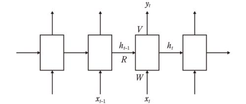 図1 RNN言語モデルの構造