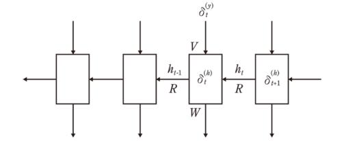図2 RNNの逆伝播計算