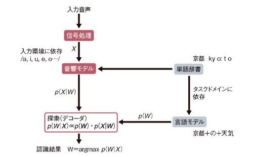 図1 音声認識の原理