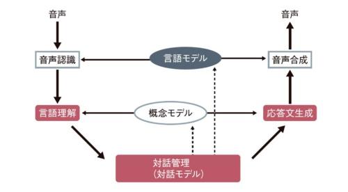 図1 音声対話システムの構成